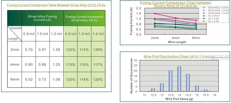 Silver Alloy Bonding Wire