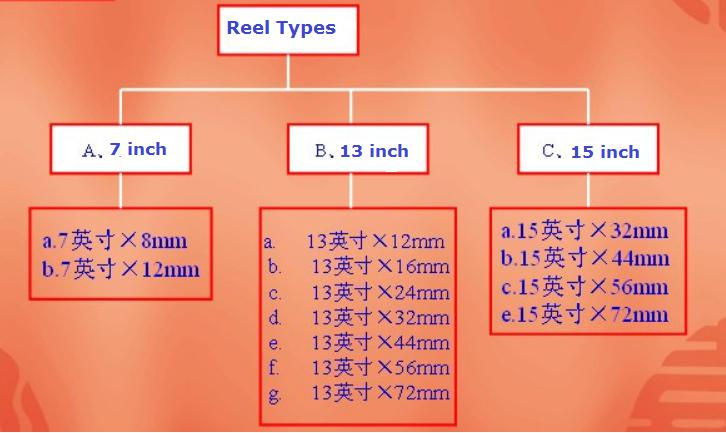 Knowledge about carrier tape,cover tape